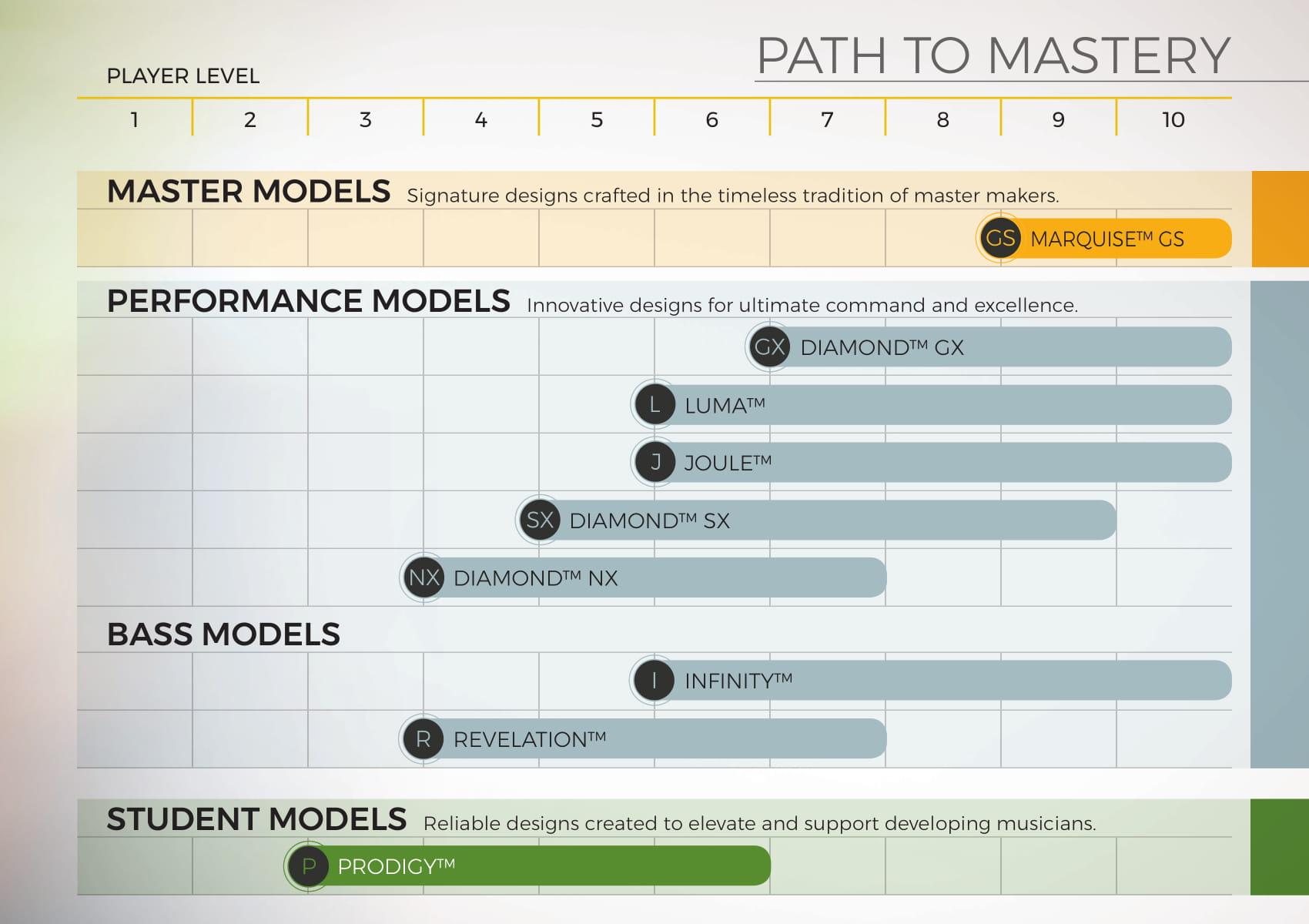 Codabow path chart