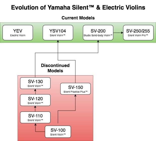 Evolution of Yamaha Silent & Electric Violin Violins